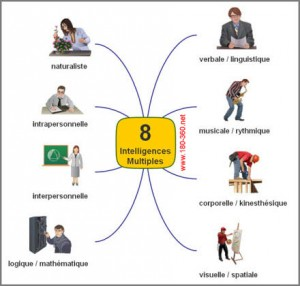 intelligences-multiples-images